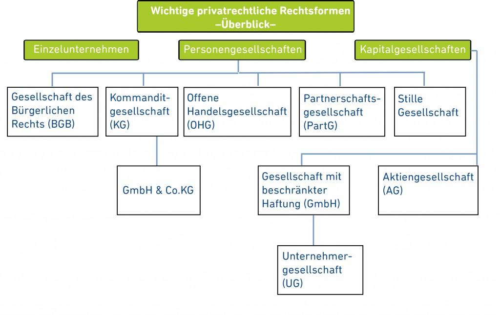 Rechtsformen-ueberblick-diagramm
